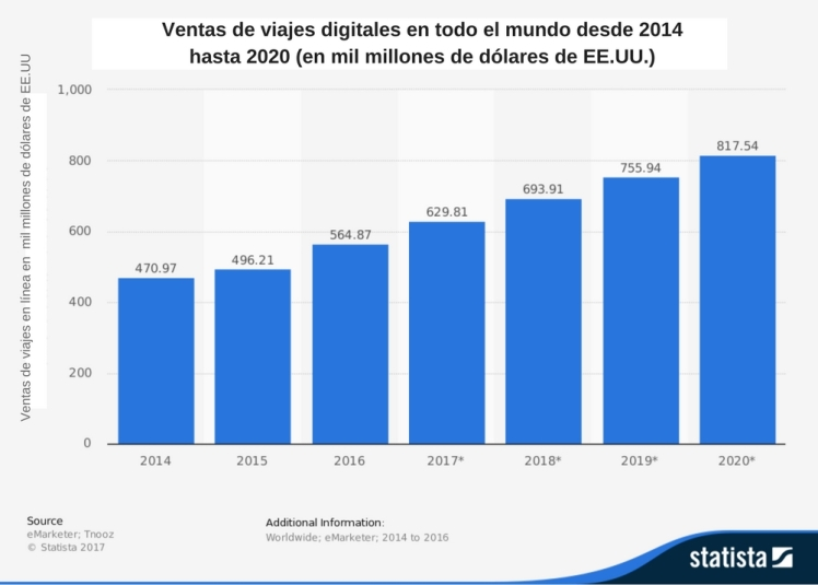 Ventas de viajes digitales en todo el mundo desde 2014 hasta 2020 (en mil millones de dólares de EE.UU.)