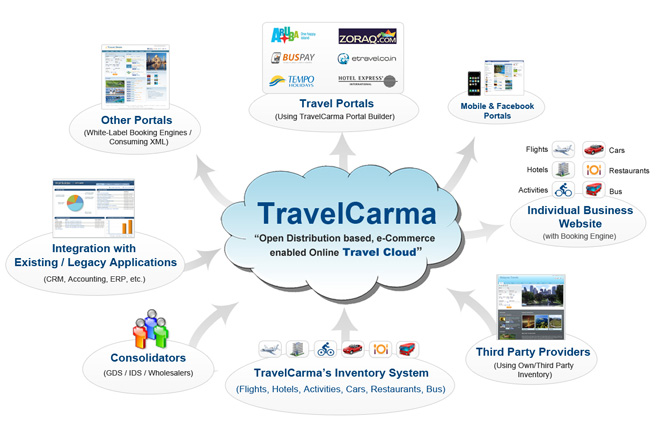 TravelCarma Cloud