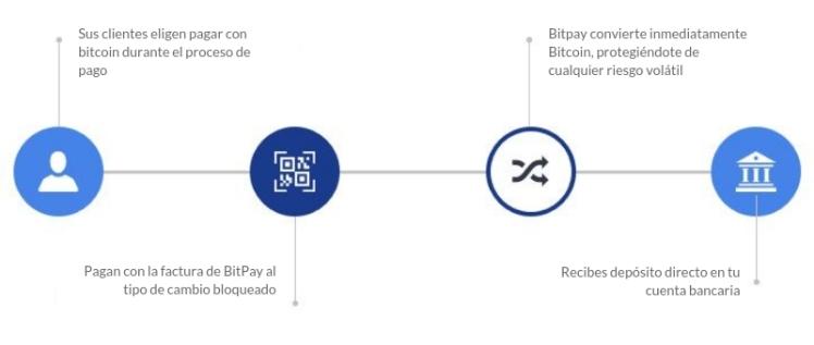 Sus clientes eligen pagar con BITCOIN durante el proceso de pago