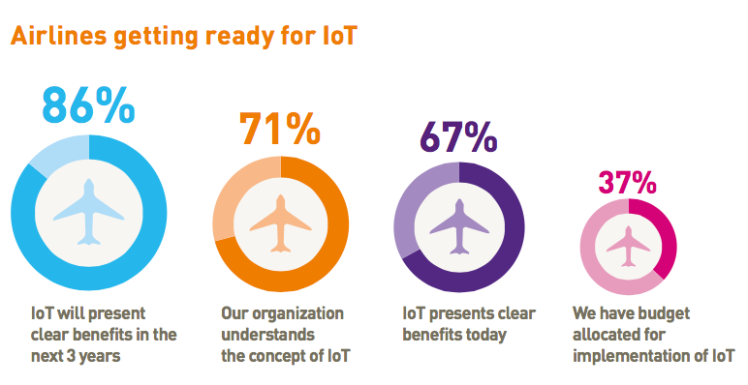 airlines-iot